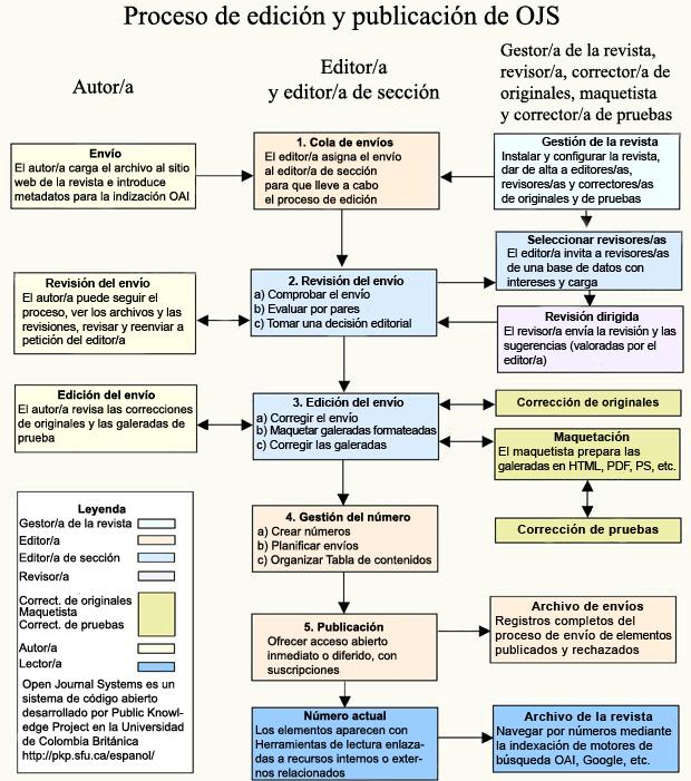 Lilloa - Sistema de Publicación